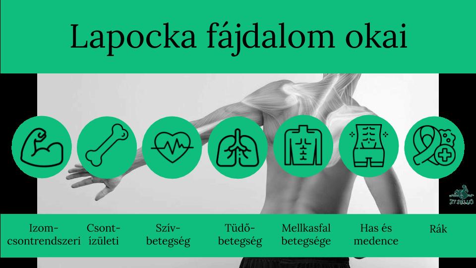 ízületi fájdalom és a váll nyakának törése)