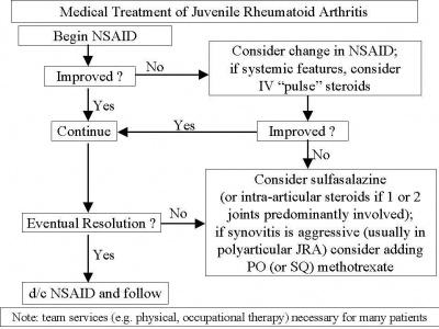 juvenile rheumatoid arthritis treatment medscape)