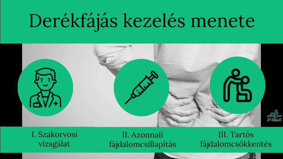 csípő- és derékfájás kezelése)