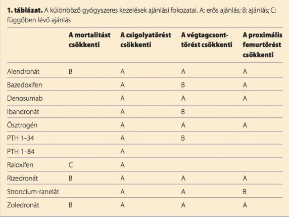 ízületi osteoporosis kezelése)