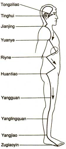 akupunktúra vállfájdalom esetén)
