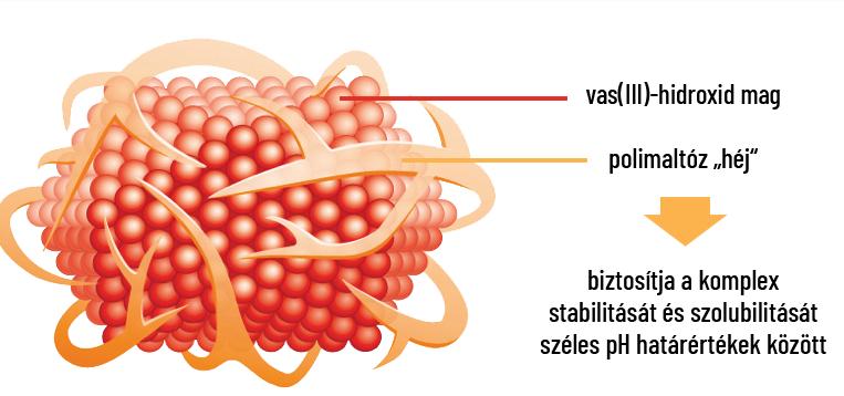 ízületi fájdalom vashiányos vérszegénységgel)