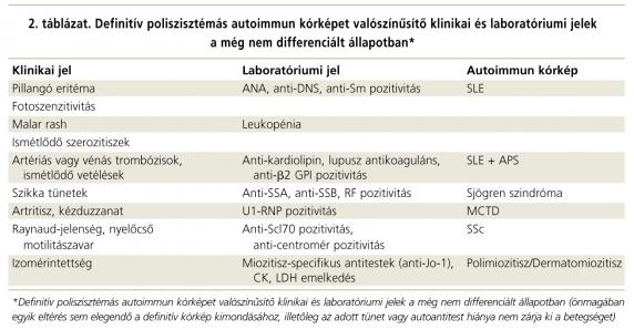 kötőszövet betegségek és szisztémás vaszkulitisz