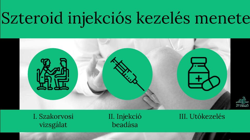 artróziskezelési injekciók áttekintése)