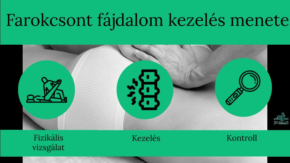 medencei ízületi fájdalom nőkben)
